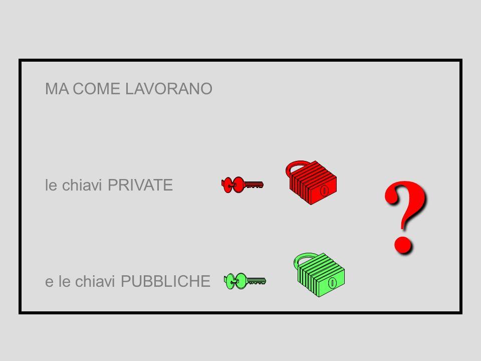 Il processo di firma digitale Per firmare i dati il Sig. Rossi utilizza la sua chiave privata Il destinatario, utilizzando la chiave pubblica del Sig.