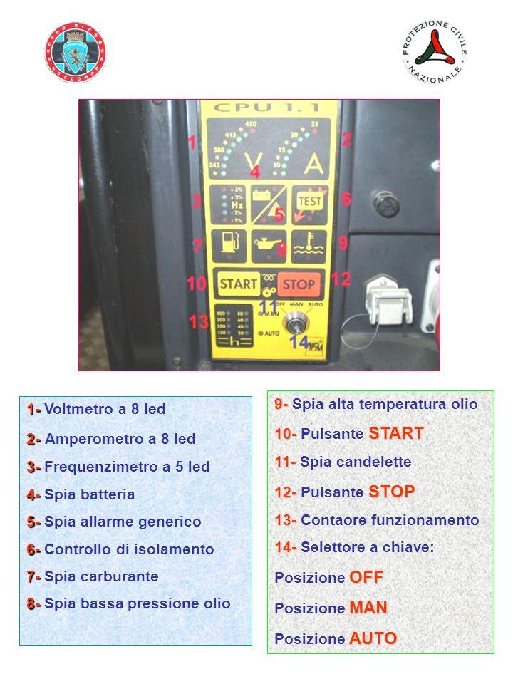 1- 1- Voltmetro a 8 led 2- 2- Amperometro a 8 led 3- 3- Frequenzimetro a 5 led 4- 4- Spia batteria 5- 5- Spia allarme generico 6- 6- Controllo di isol