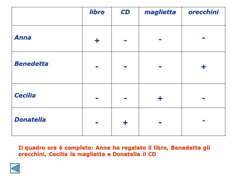 libroCDmagliettaorecchini Anna+--- Benedetta---+ Cecilia--+- Donatella-+-- Il quadro ora è completo: Anna ha regalato il libro, Benedetta gli orecchin