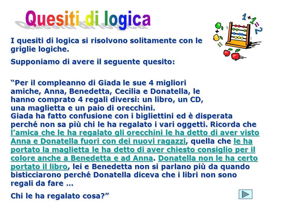 I quesiti di logica si risolvono solitamente con le griglie logiche. Supponiamo di avere il seguente quesito: Per il compleanno di Giada le sue 4 migl