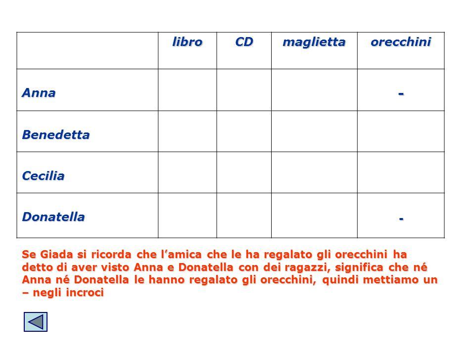 libroCDmagliettaorecchini Anna- Benedetta Cecilia Donatella- Se Giada si ricorda che lamica che le ha regalato gli orecchini ha detto di aver visto An