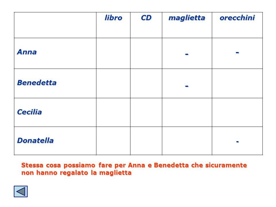libroCDmagliettaorecchini Anna-- Benedetta- Cecilia Donatella- Stessa cosa possiamo fare per Anna e Benedetta che sicuramente non hanno regalato la ma
