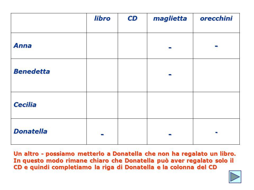 libroCDmagliettaorecchini Anna-- Benedetta- Cecilia Donatella--- Un altro - possiamo metterlo a Donatella che non ha regalato un libro. In questo modo