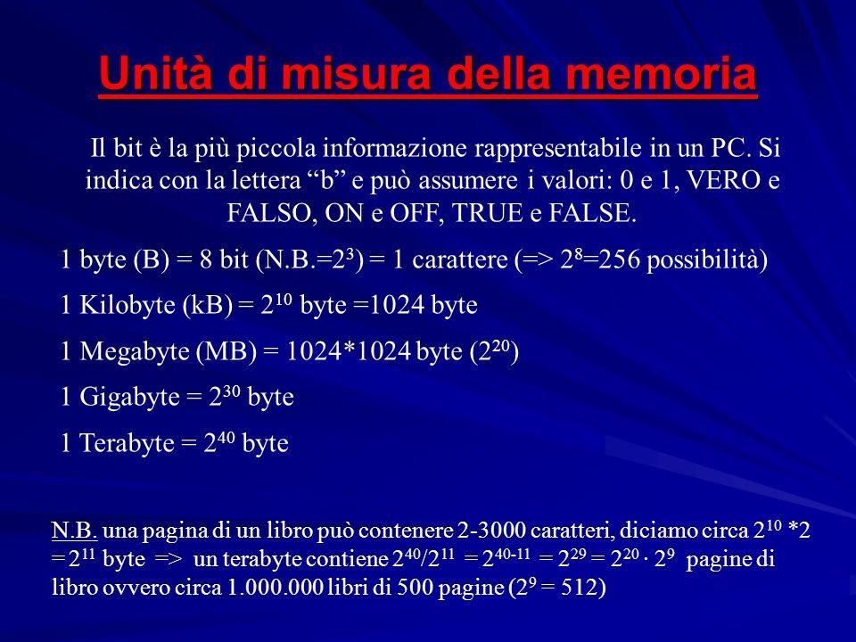 Il bit è la più piccola informazione rappresentabile in un PC. Si indica con la lettera b e può assumere i valori: 0 e 1, VERO e FALSO, ON e OFF, TRUE