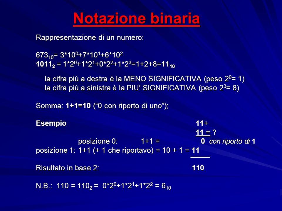 Notazione binaria Rappresentazione di un numero: 673 10 = 3*10 0 +7*10 1 +6*10 2 1011 2 = 1*2 0 +1*2 1 +0*2 2 +1*2 3 =1+2+8=11 10 la cifra più a destr
