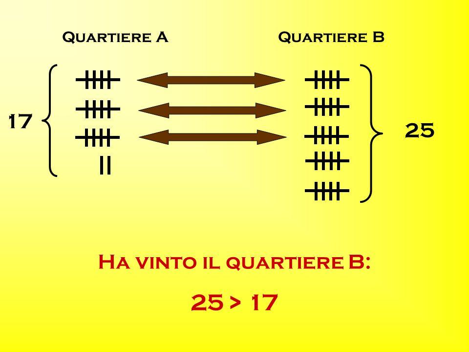 Quartiere A Quartiere B 17 25 Ha vinto il quartiere B: 25 > 17