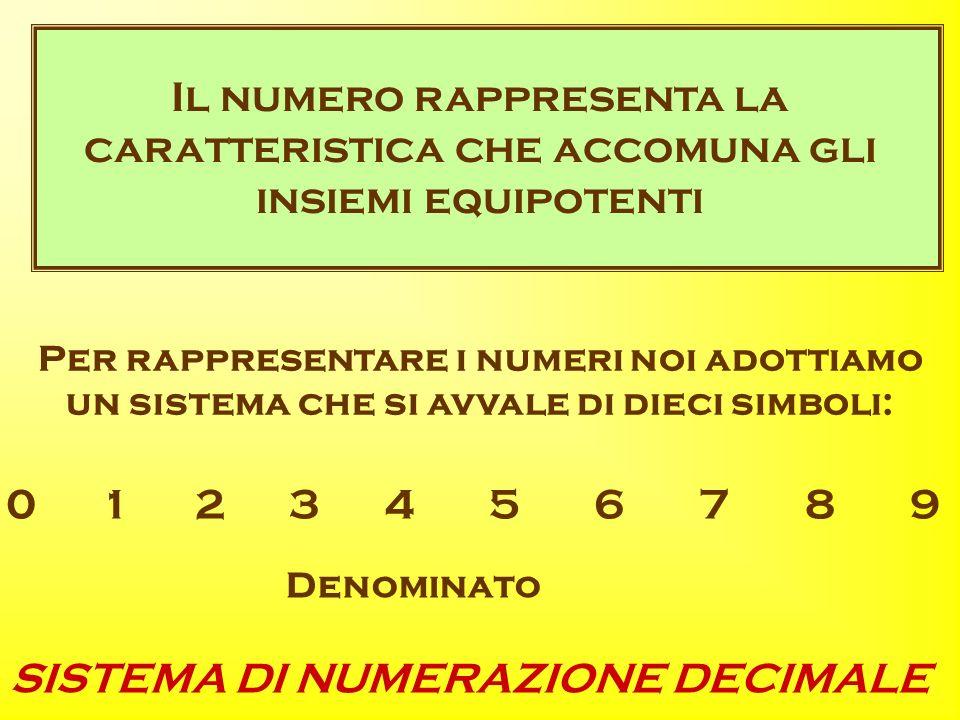 Il numero rappresenta la caratteristica che accomuna gli insiemi equipotenti Per rappresentare i numeri noi adottiamo un sistema che si avvale di dieci simboli: Denominato 0 1 2 3 4 5 6 7 8 9 SISTEMA DI NUMERAZIONE DECIMALE