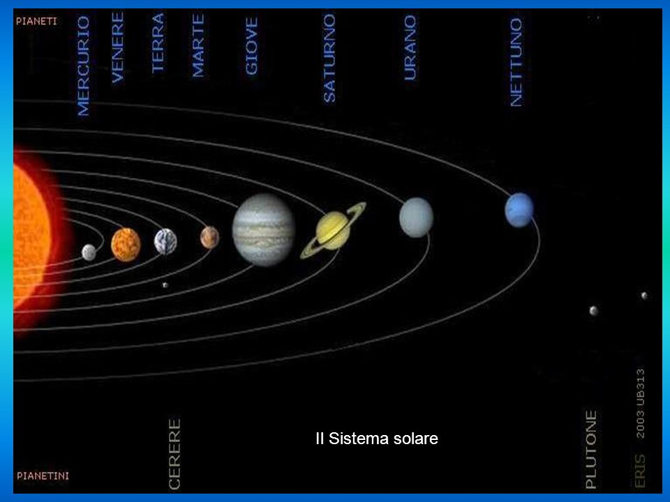 Via Lattea (è segnato il nostro Sole)