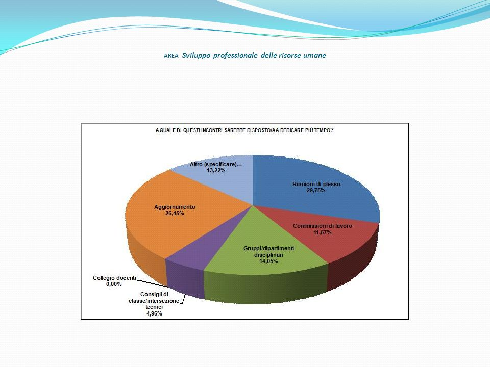AREA Sviluppo professionale delle risorse umane