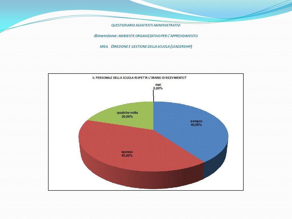 QUESTIONARIO ASSISTENTI AMMINISTRATIVI dimensione: AMBIENTE ORGANIZZATIVO PER L APPRENDIMENTO AREA D IREZIONE E GESTIONE DELLA SCUOLA ( LEADERSHIP )