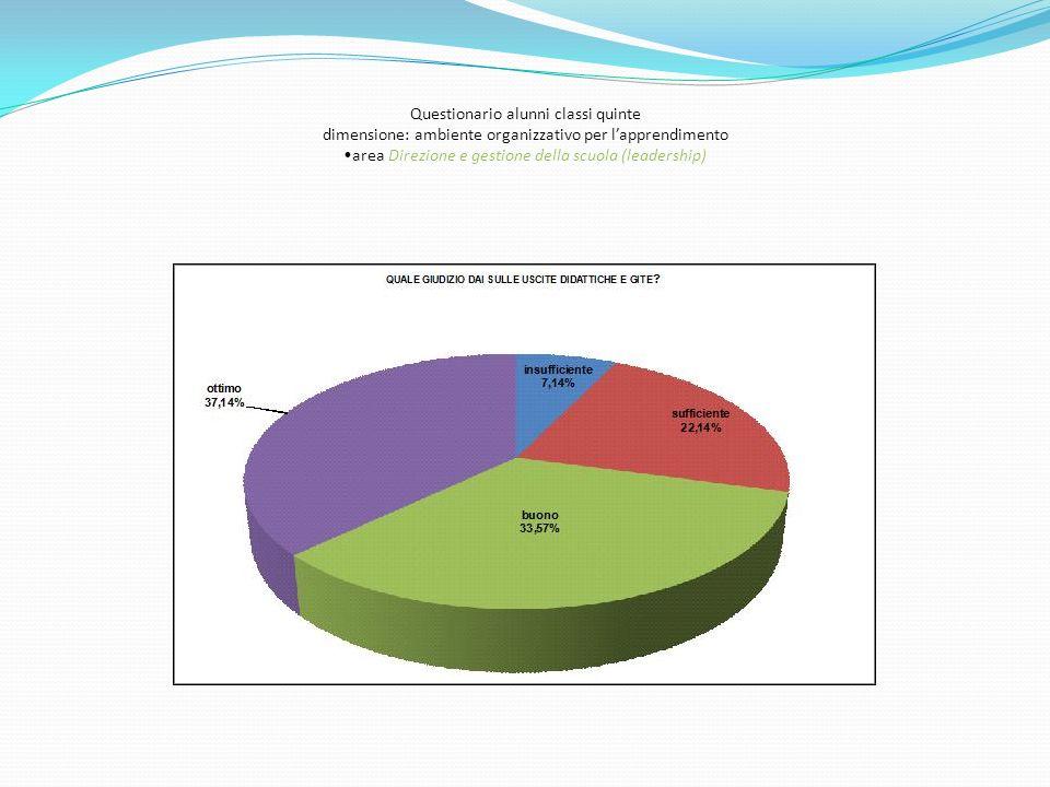 Questionario alunni classi quinte dimensione: ambiente organizzativo per lapprendimento area Direzione e gestione della scuola (leadership)