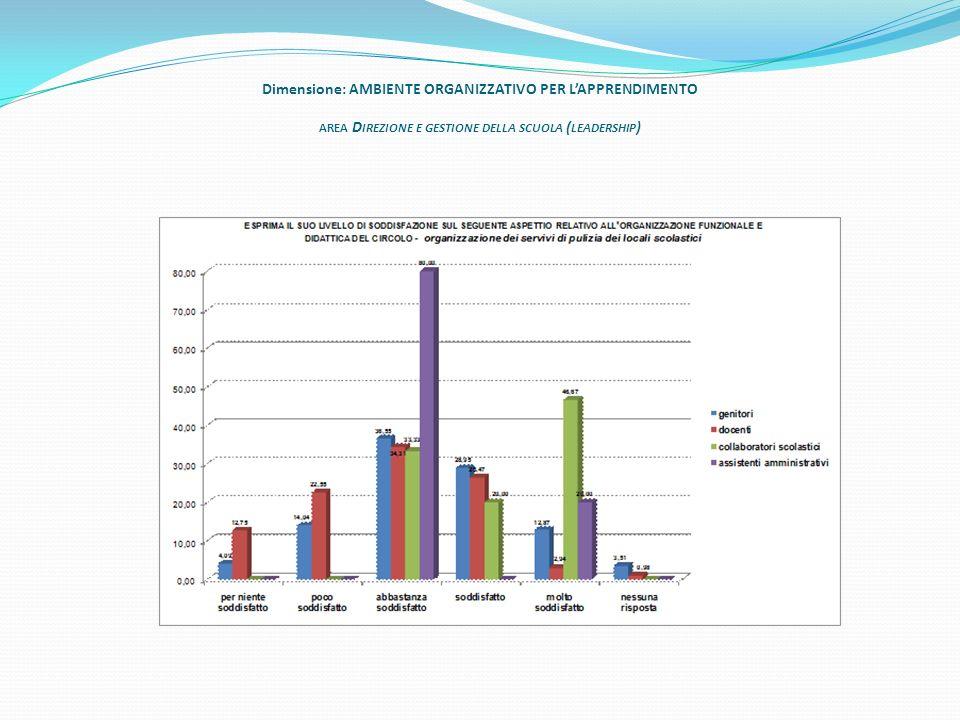 Dimensione: AMBIENTE ORGANIZZATIVO PER LAPPRENDIMENTO AREA D IREZIONE E GESTIONE DELLA SCUOLA ( LEADERSHIP )