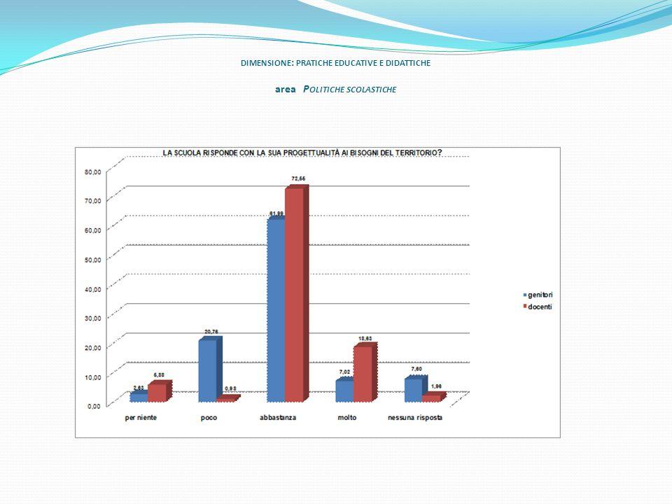 DIMENSIONE : PRATICHE EDUCATIVE E DIDATTICHE area P OLITICHE SCOLASTICHE