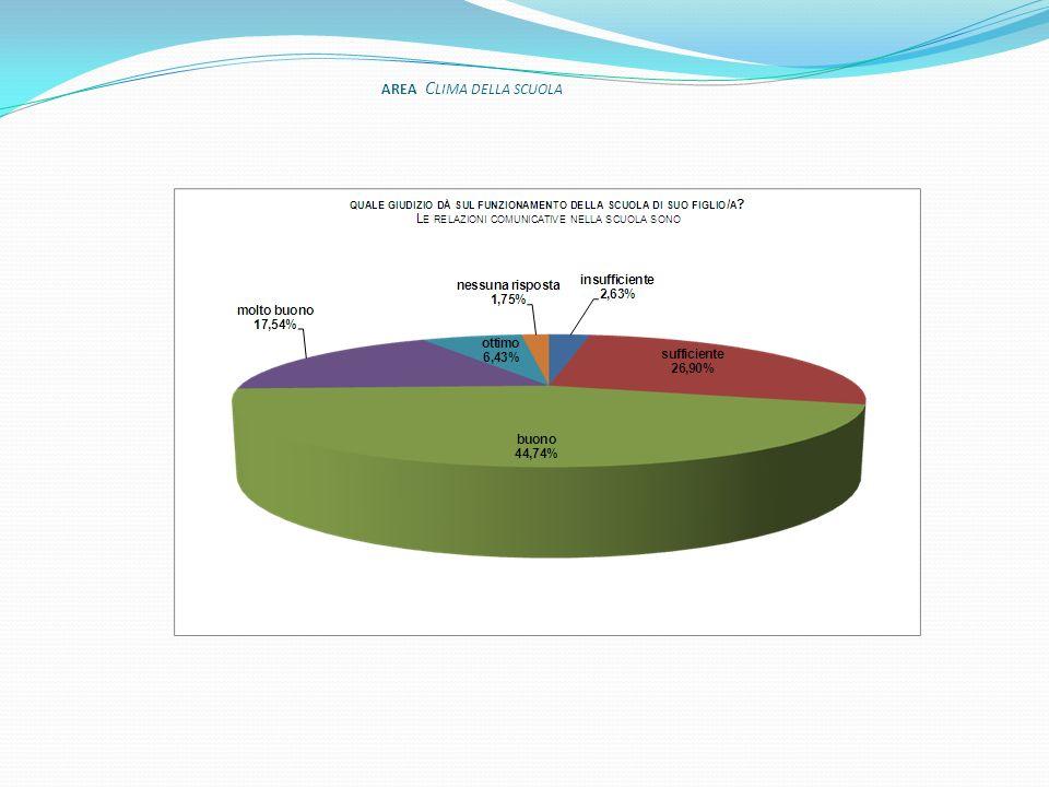 AREA Progettazione e valutazione della didattica
