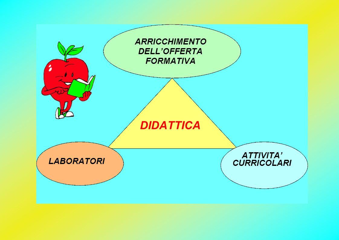 LABORATORI ARRICCHIMENTO DELLOFFERTA FORMATIVA ATTIVITA CURRICOLARI DIDATTICA