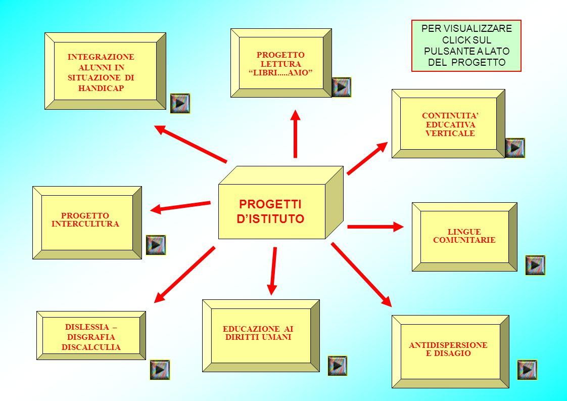 PER VISUALIZZARE CLICK SUL PULSANTE A LATO DEL PROGETTO PROGETTI DISTITUTO DISLESSIA – DISGRAFIA DISCALCULIA PROGETTO INTERCULTURA INTEGRAZIONE ALUNNI IN SITUAZIONE DI HANDICAP PROGETTO LETTURA LIBRI.....AMO ANTIDISPERSIONE E DISAGIO LINGUE COMUNITARIE CONTINUITA EDUCATIVA VERTICALE EDUCAZIONE AI DIRITTI UMANI