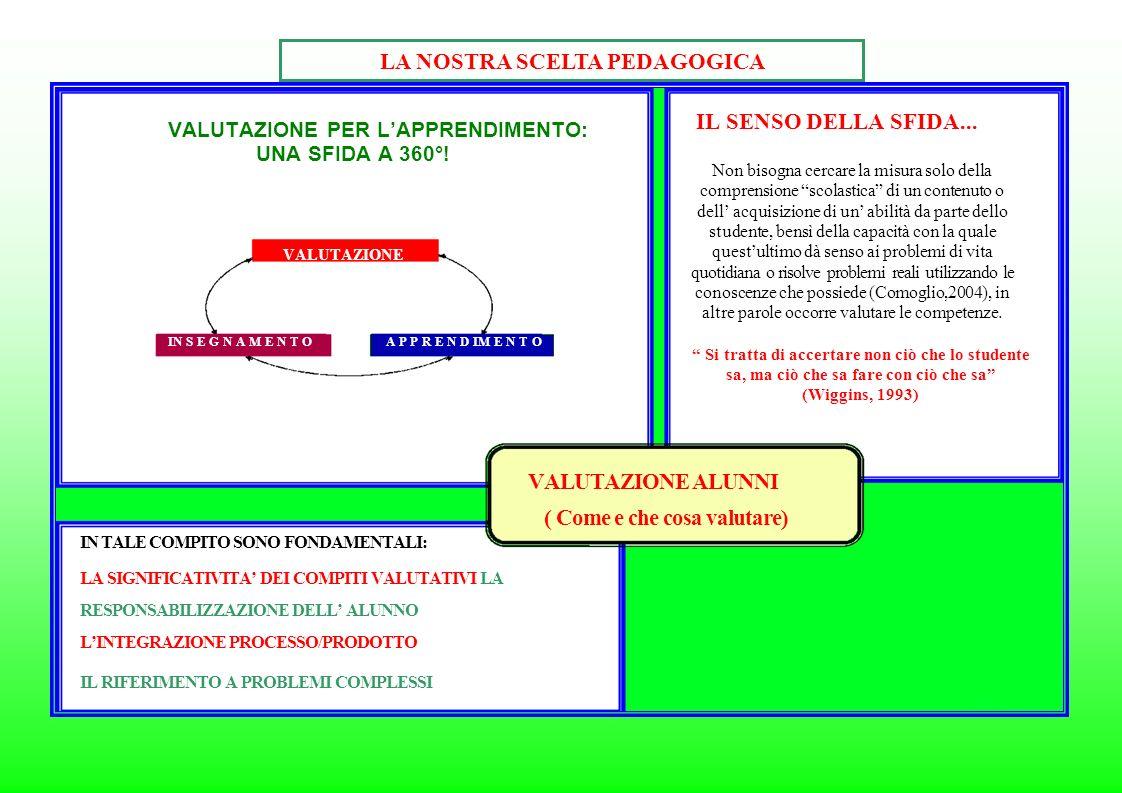 LA NOSTRA SCELTA PEDAGOGICA VALUTAZIONE PER LAPPRENDIMENTO: UNA SFIDA A 360°.
