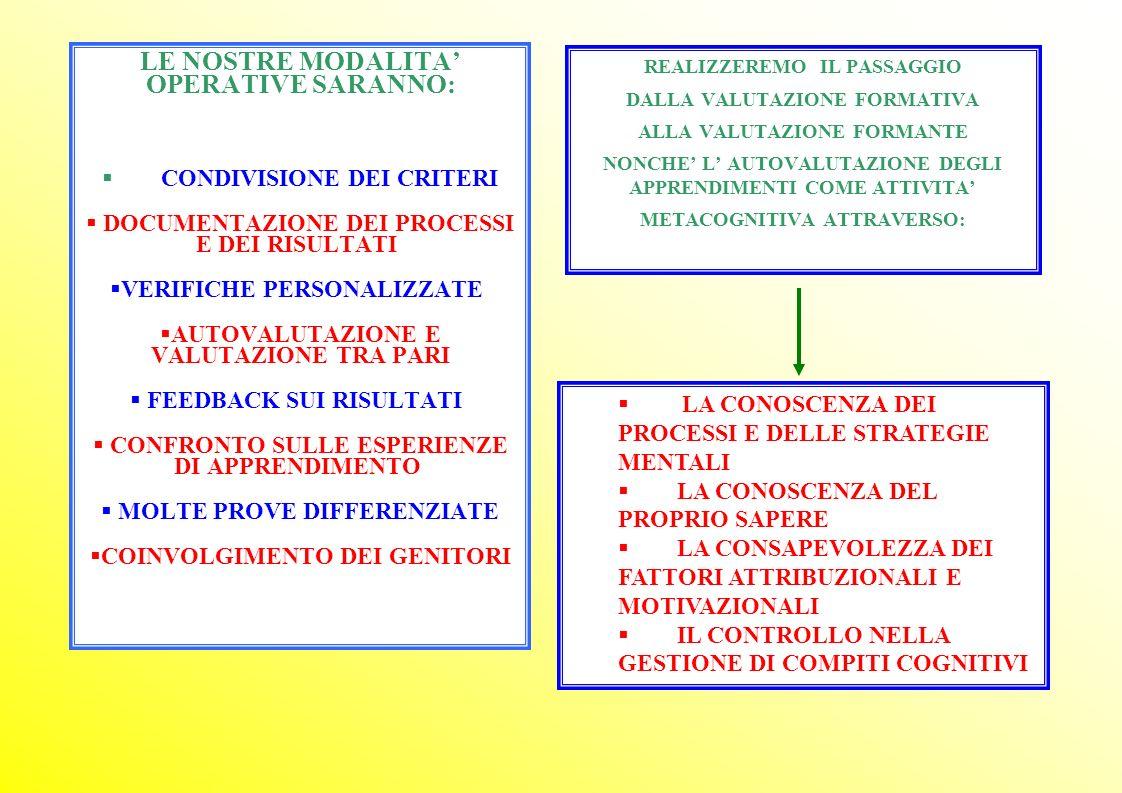 LE NOSTRE MODALITA OPERATIVE SARANNO: CONDIVISIONE DEI CRITERI DOCUMENTAZIONE DEI PROCESSI E DEI RISULTATI VERIFICHE PERSONALIZZATE AUTOVALUTAZIONE E VALUTAZIONE TRA PARI FEEDBACK SUI RISULTATI CONFRONTO SULLE ESPERIENZE DI APPRENDIMENTO MOLTE PROVE DIFFERENZIATE COINVOLGIMENTO DEI GENITORI REALIZZEREMO IL PASSAGGIO DALLA VALUTAZIONE FORMATIVA ALLA VALUTAZIONE FORMANTE NONCHE L AUTOVALUTAZIONE DEGLI APPRENDIMENTI COME ATTIVITA METACOGNITIVA ATTRAVERSO: LA CONOSCENZA DEI PROCESSI E DELLE STRATEGIE MENTALI LA CONOSCENZA DEL PROPRIO SAPERE LA CONSAPEVOLEZZA DEI FATTORI ATTRIBUZIONALI E MOTIVAZIONALI IL CONTROLLO NELLA GESTIONE DI COMPITI COGNITIVI
