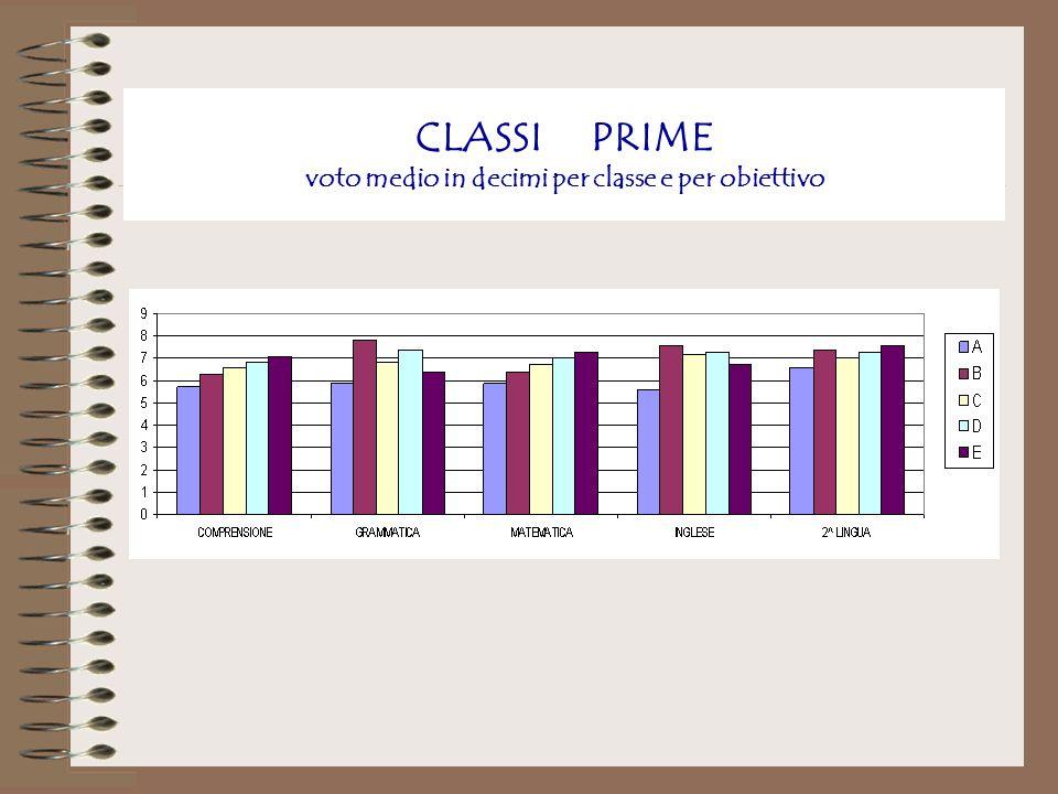 CLASSI PRIME voto medio in decimi per classe e per obiettivo