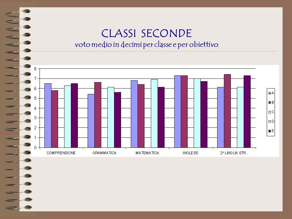 CLASSI SECONDE voto medio in decimi per classe e per obiettivo
