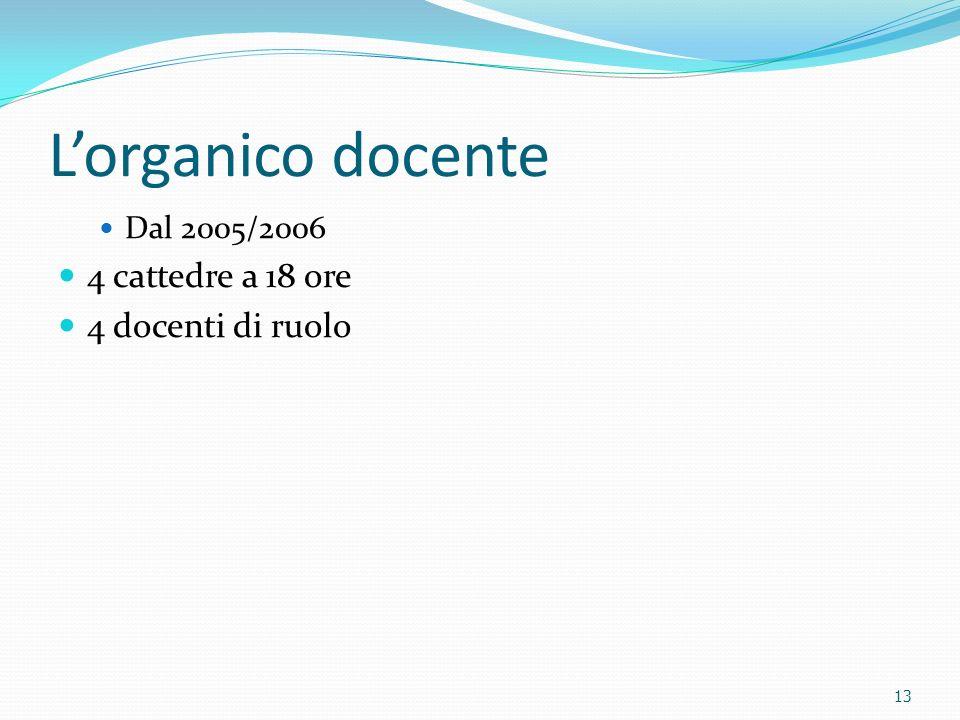 Lorganico docente Dal 2005/2006 4 cattedre a 18 ore 4 docenti di ruolo 13