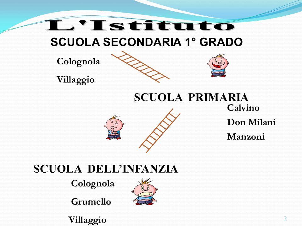 2 SCUOLA SECONDARIA 1° GRADO Colognola Grumello Villaggio Calvino Don Milani Manzoni Colognola Villaggio SCUOLA PRIMARIA SCUOLA DELLINFANZIA