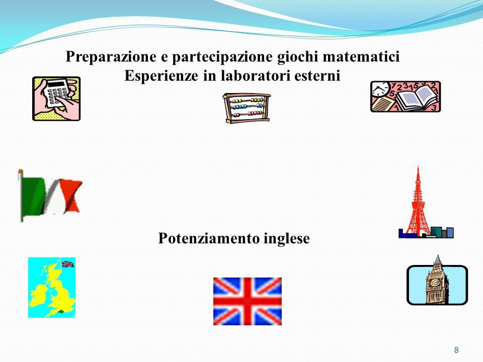 8 Preparazione e partecipazione giochi matematici Esperienze in laboratori esterni Potenziamento inglese