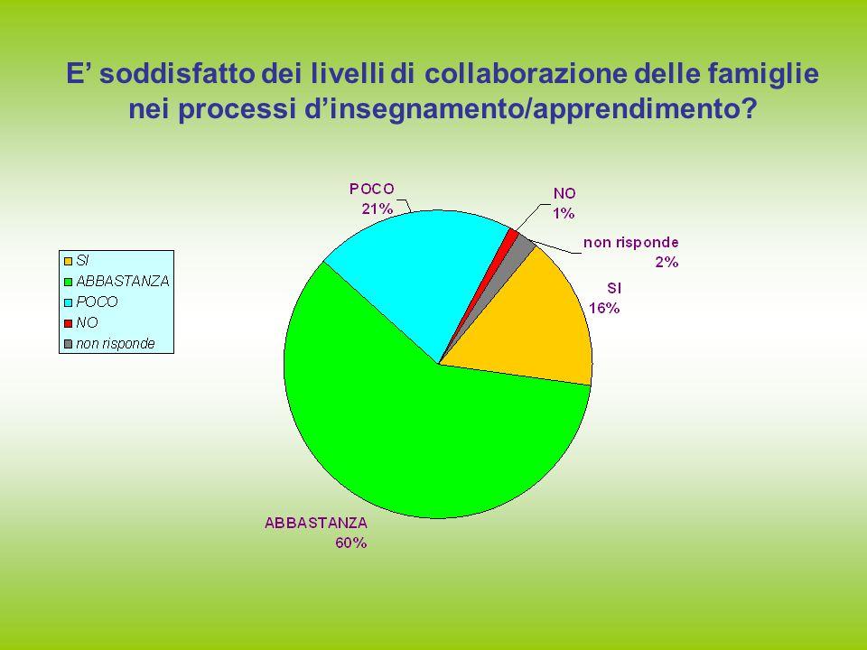 E soddisfatto dei livelli di collaborazione delle famiglie nei processi dinsegnamento/apprendimento?