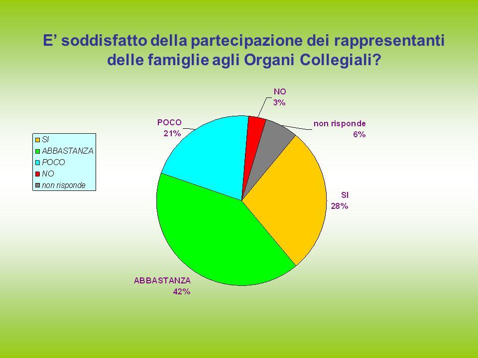 E soddisfatto della partecipazione dei rappresentanti delle famiglie agli Organi Collegiali?