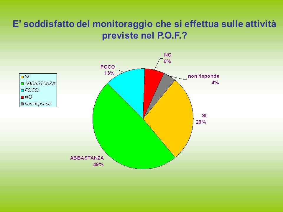 E soddisfatto del monitoraggio che si effettua sulle attività previste nel P.O.F.?