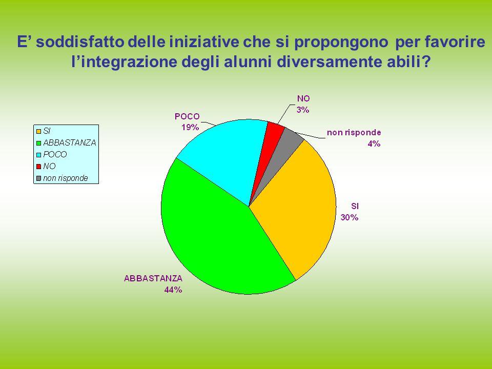 E soddisfatto delle iniziative che si propongono per favorire lintegrazione degli alunni diversamente abili?