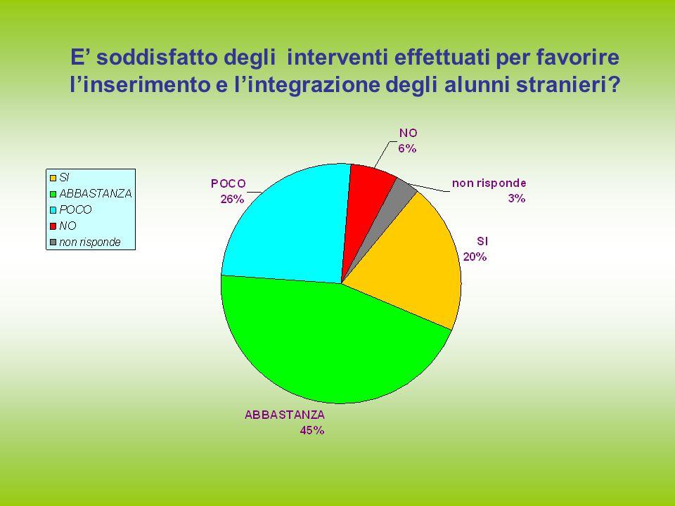 E soddisfatto degli interventi effettuati per favorire linserimento e lintegrazione degli alunni stranieri?