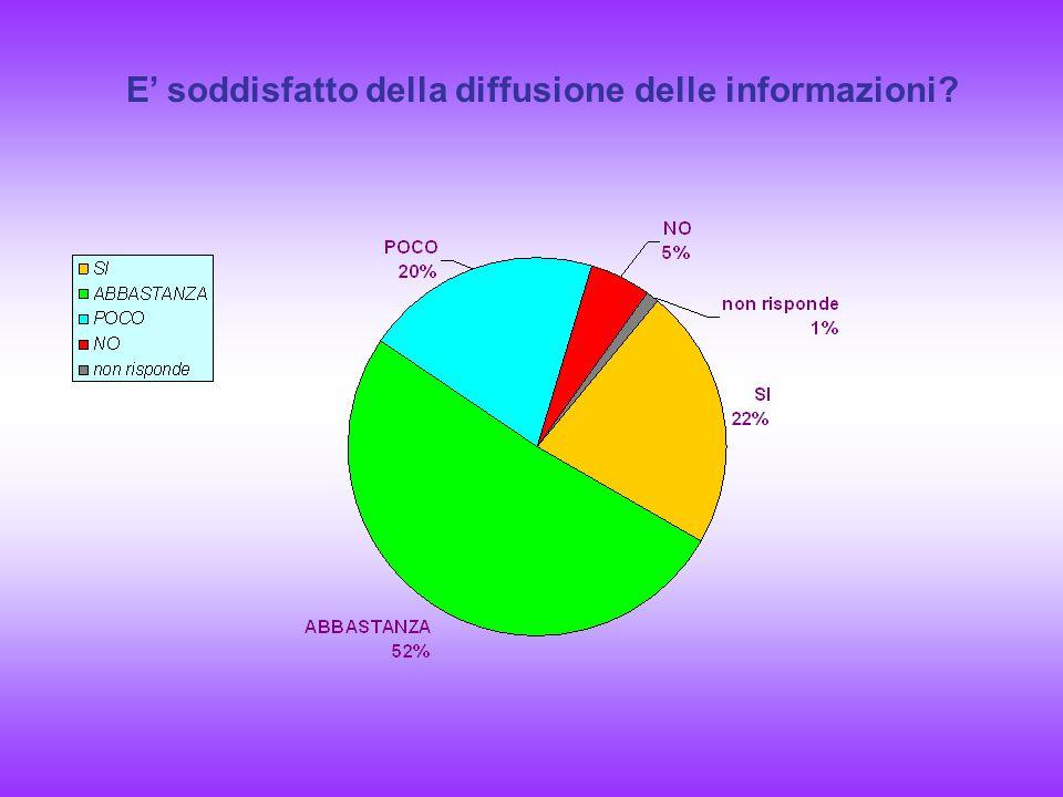 E soddisfatto della diffusione delle informazioni?