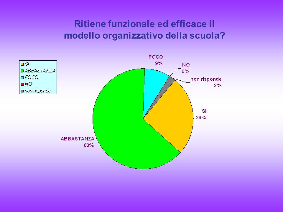 Ritiene funzionale ed efficace il modello organizzativo della scuola?