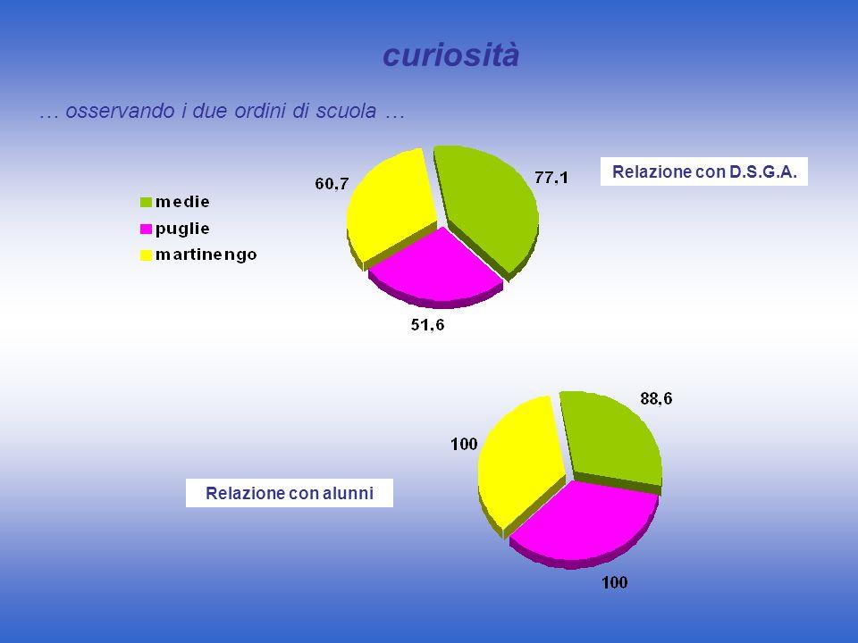 Relazione con D.S.G.A. Relazione con alunni … osservando i due ordini di scuola … curiosità