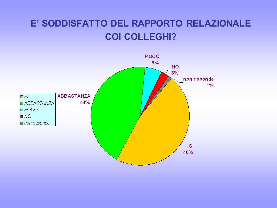 Collaborazione delle famiglie Integrazione alunni diversamente abili