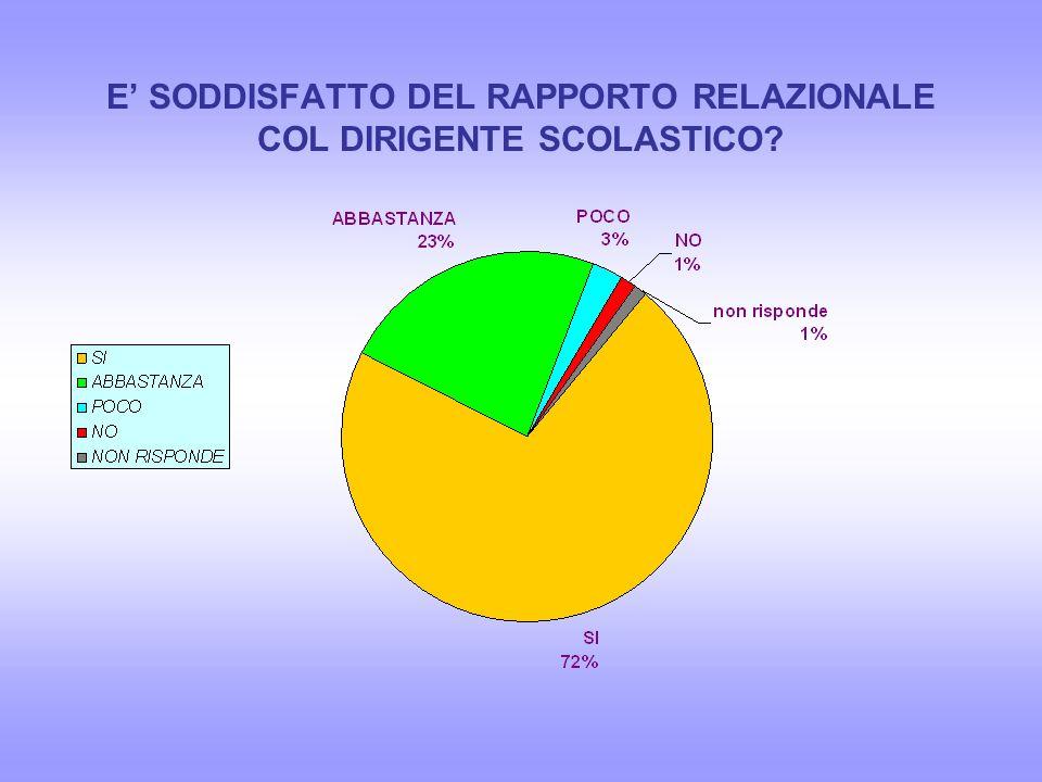 E soddisfatto del rapporto relazionale con il D.S.G.A?