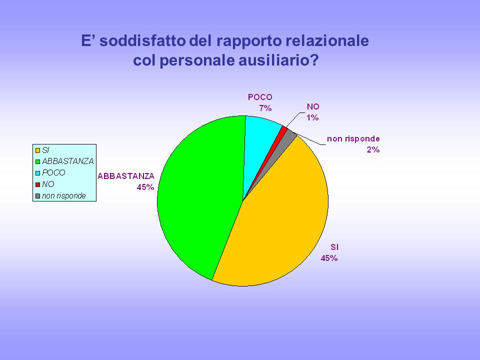 E soddisfatto del rapporto relazionale col personale ausiliario?