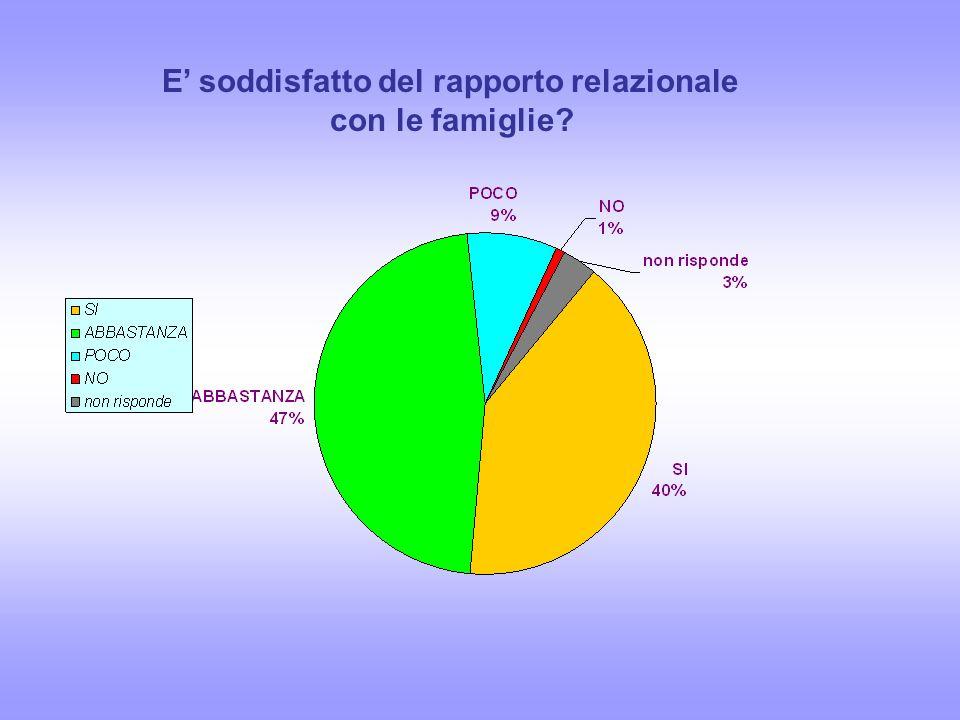 E soddisfatto del rapporto relazionale con le famiglie?