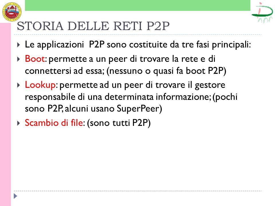 STORIA DELLE RETI P2P Le applicazioni P2P sono costituite da tre fasi principali: Boot: permette a un peer di trovare la rete e di connettersi ad essa; (nessuno o quasi fa boot P2P) Lookup: permette ad un peer di trovare il gestore responsabile di una determinata informazione; (pochi sono P2P, alcuni usano SuperPeer) Scambio di file: (sono tutti P2P)