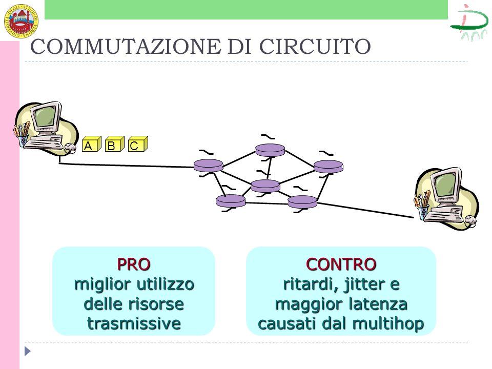 COMMUTAZIONE DI CIRCUITO ABC PRO miglior utilizzo delle risorse trasmissive CONTRO ritardi, jitter e maggior latenza causati dal multihop