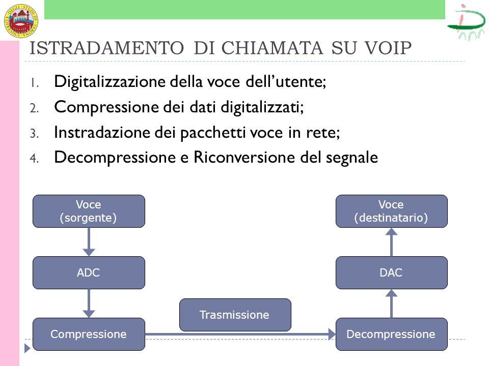 ISTRADAMENTO DI CHIAMATA SU VOIP 1. Digitalizzazione della voce dellutente; 2.
