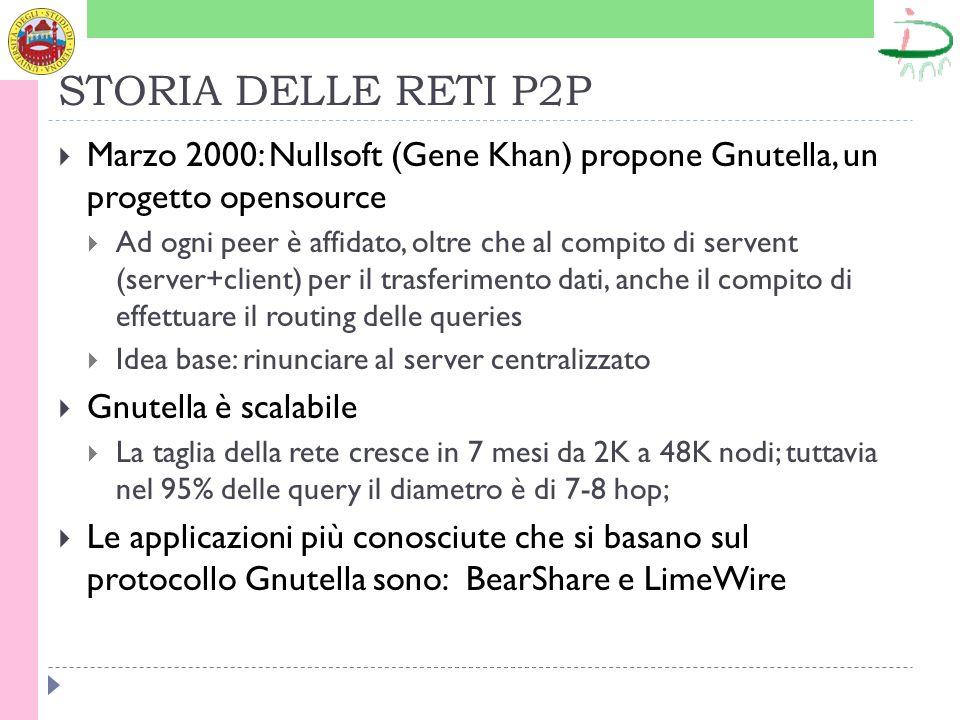 STORIA DELLE RETI P2P Marzo 2000: Nullsoft (Gene Khan) propone Gnutella, un progetto opensource Ad ogni peer è affidato, oltre che al compito di servent (server+client) per il trasferimento dati, anche il compito di effettuare il routing delle queries Idea base: rinunciare al server centralizzato Gnutella è scalabile La taglia della rete cresce in 7 mesi da 2K a 48K nodi; tuttavia nel 95% delle query il diametro è di 7-8 hop; Le applicazioni più conosciute che si basano sul protocollo Gnutella sono: BearShare e LimeWire