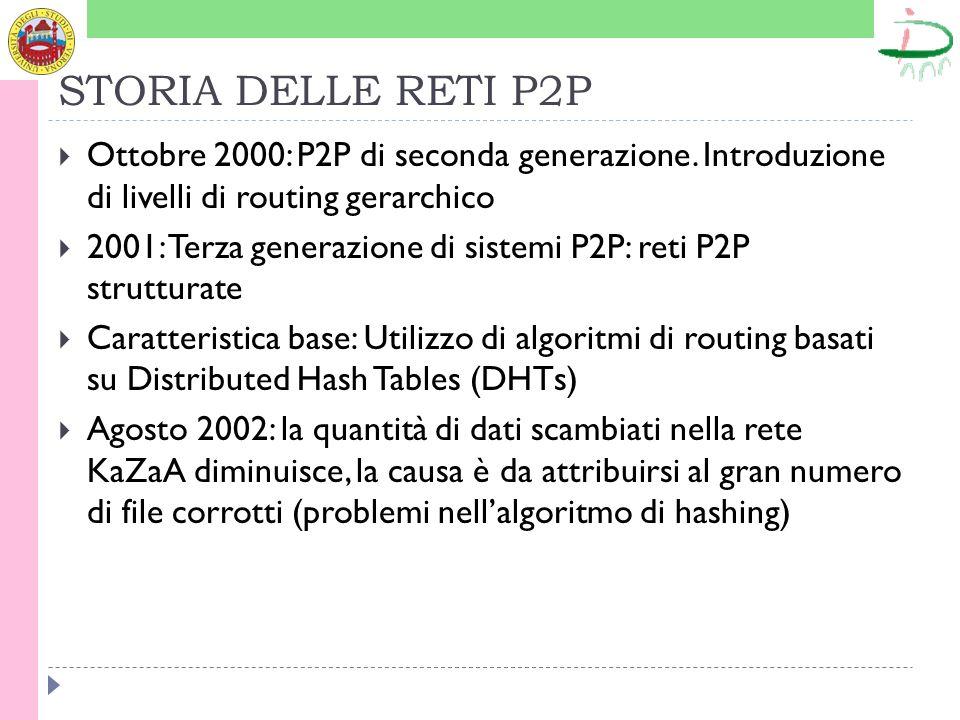 STORIA DELLE RETI P2P Ottobre 2000: P2P di seconda generazione.