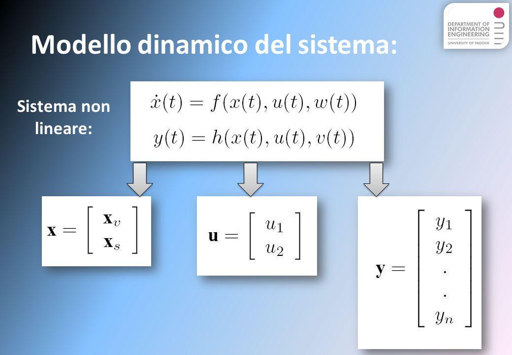 Modello dinamico del sistema: Sistema non lineare: