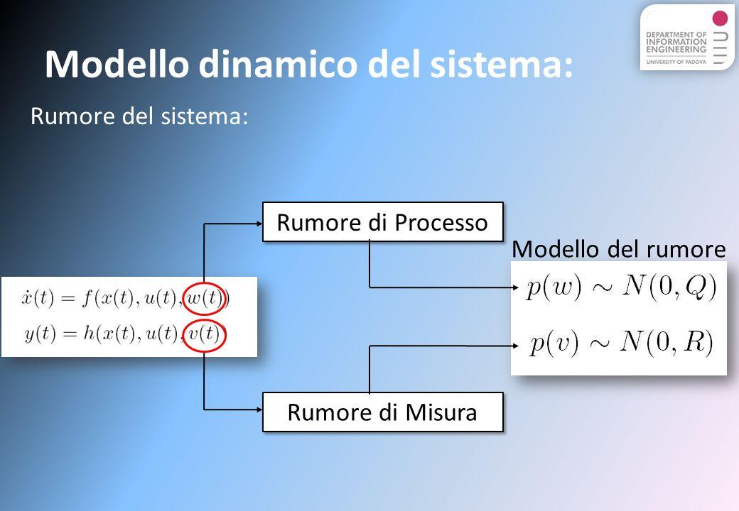 Modello dinamico del sistema: Rumore di Processo Rumore di Misura Rumore del sistema: Modello del rumore