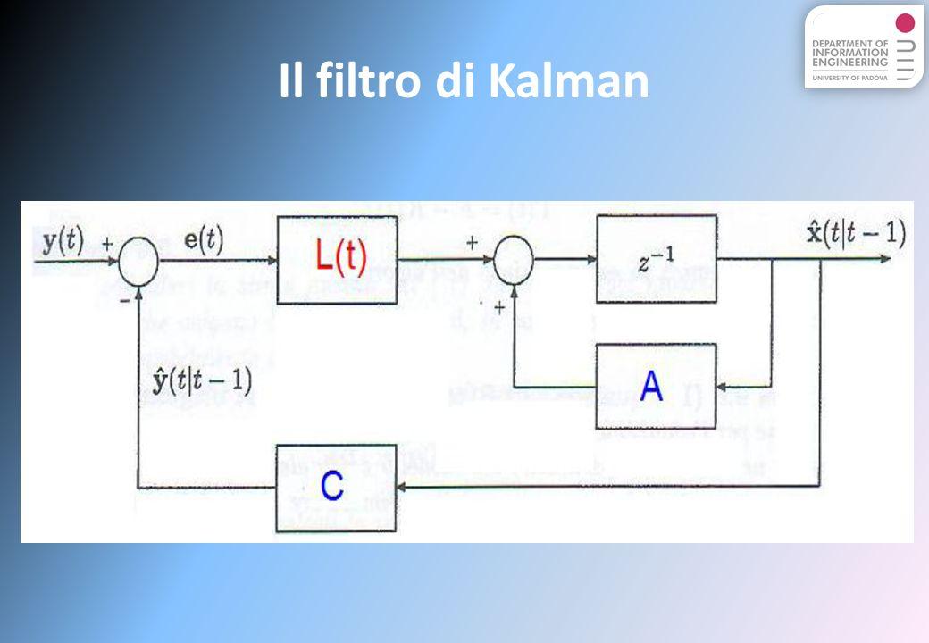 Il filtro di Kalman