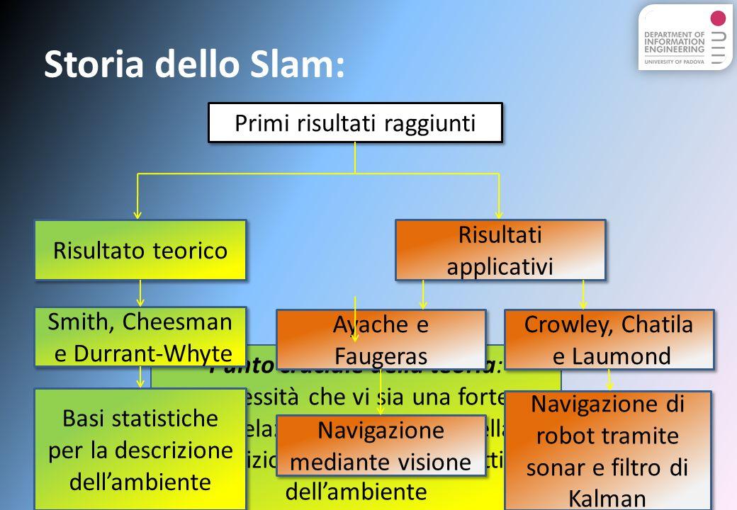 Algoritmi e Simulazioni: Lalgoritmo proposto nel file Slam.m (2° versione) : Questo algoritmo utilizza insieme al filtro di Kalman lo stimatore ai minimi quadrati utilizzato precedentemente.