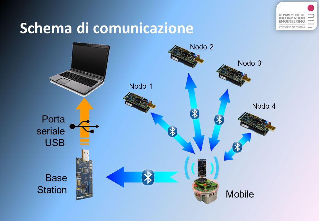 Nodo 1 Nodo 2 Nodo 3 Nodo 4 Mobile Base Station Porta seriale USB Schema di comunicazione