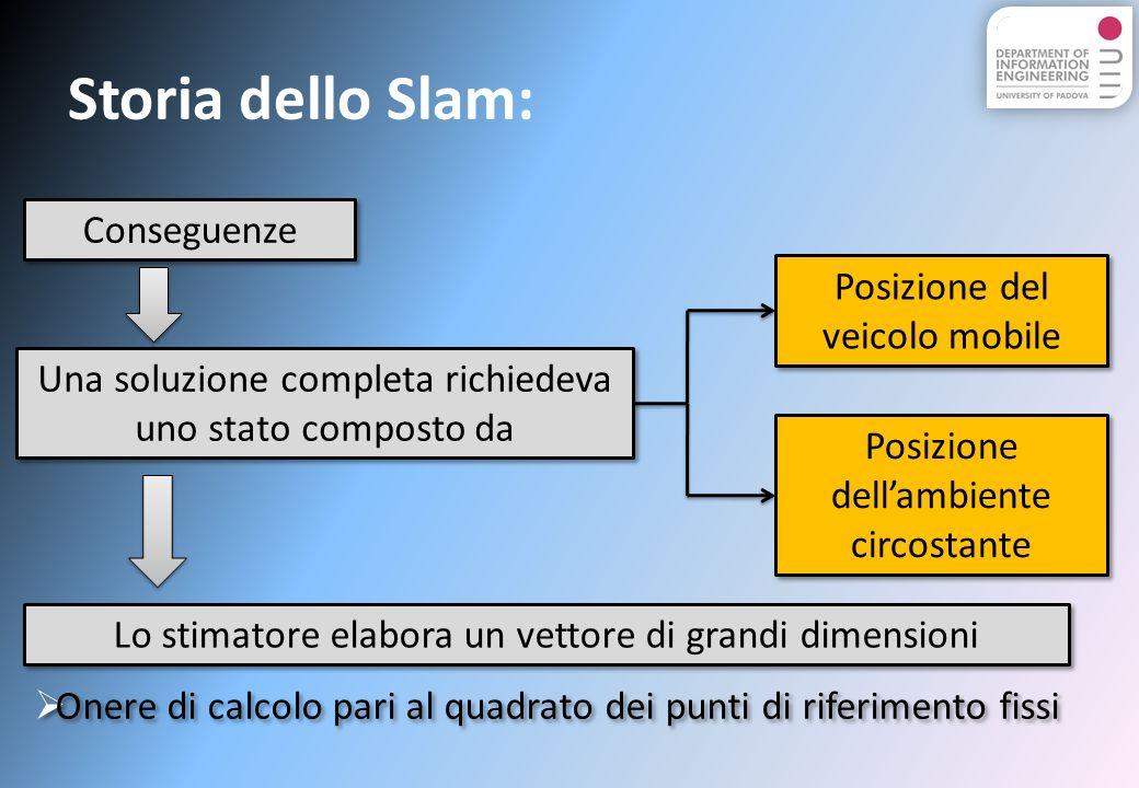 Storia dello Slam: Conseguenze Una soluzione completa richiedeva uno stato composto da Posizione del veicolo mobile Posizione dellambiente circostante Lo stimatore elabora un vettore di grandi dimensioni Onere di calcolo pari al quadrato dei punti di riferimento fissi